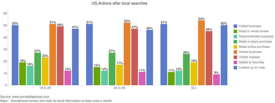 mobille search actions results SMS mobile websites mobile marketing statistics data