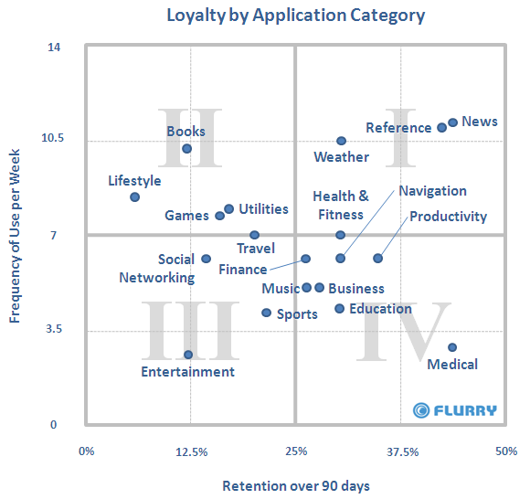 Loyalty_by_AppCategory_updated