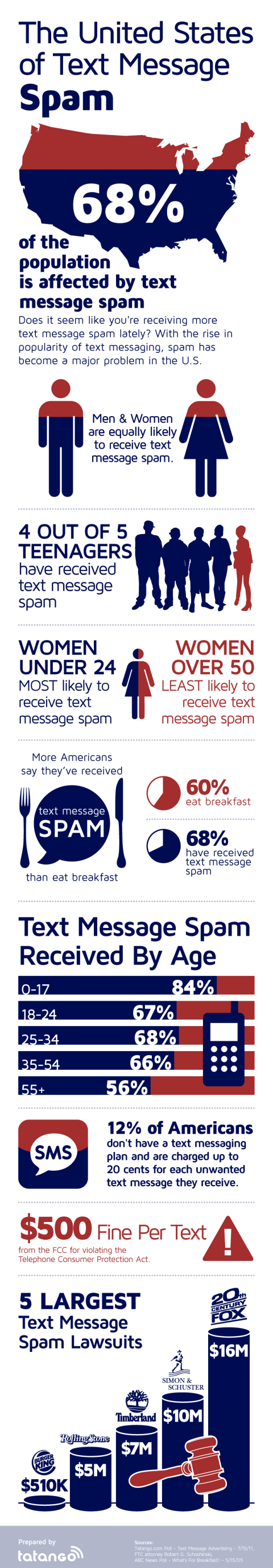 Text-Message-Spam-Infographic-SMS SPAM mobile marketing SMS Marketing SPAM FCC